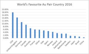 Au Pair Favorite Country