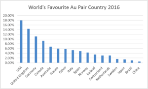 Au Pair Favorite Country